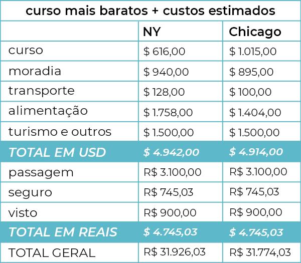 tabela intercambio - preço intercambio ny - intercambio chicago - claudiana ribeiro - como se planejar para fazer um intercambio - https://stealthelook.com.br