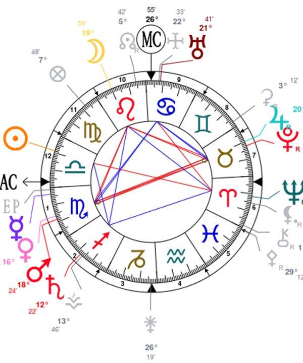 mapa astral - astrologia - mapa astral - inverno - brasil - https://stealthelook.com.br